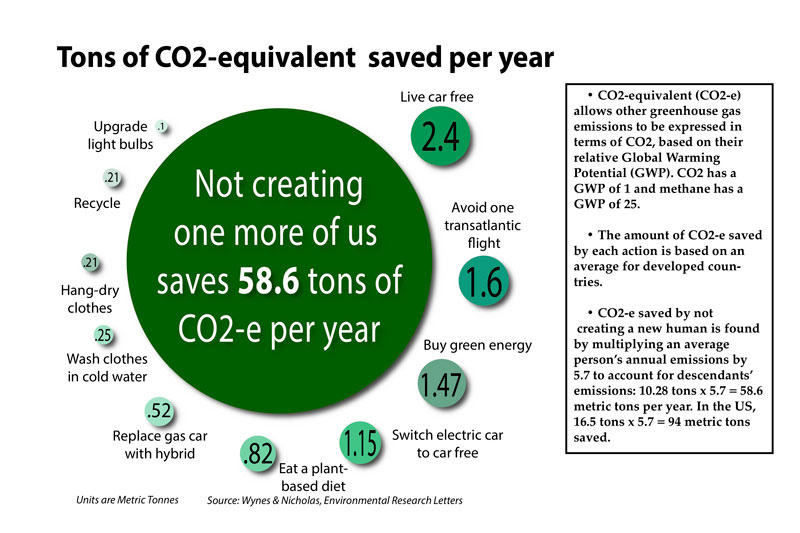 CO2equivalent avoided