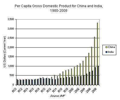 GDP China & India India's fertility rate is 2.7, while China's is 1.5 (2010