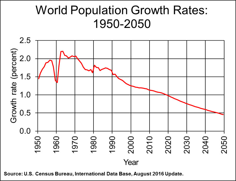 Annual World Population Change: 1950-2050