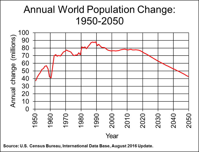worldpopincr1950-2050