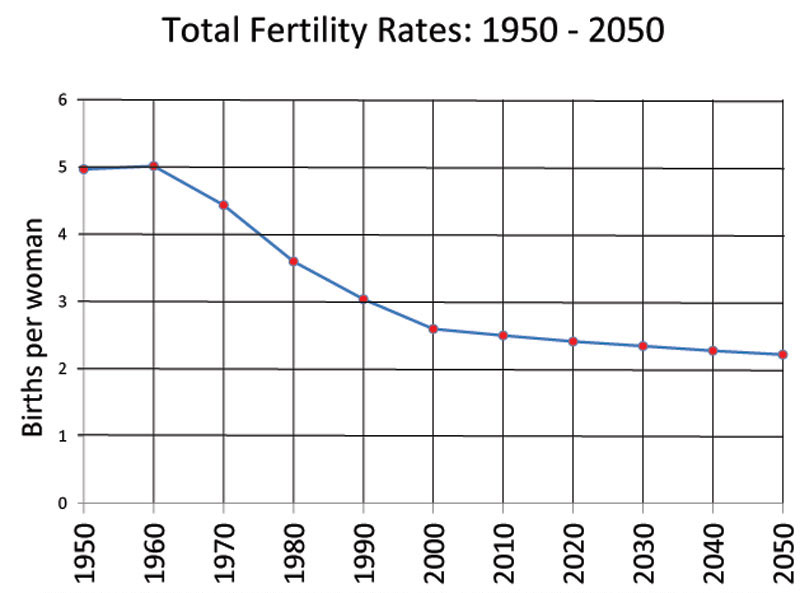 world Total Fertility Rates 1950-2050